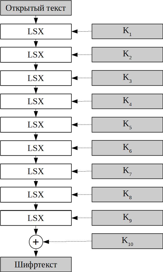 Стандарты симметричного шифрования стран СНГ на Python - 11