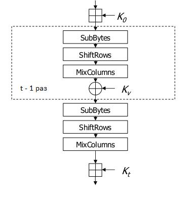 Стандарты симметричного шифрования стран СНГ на Python - 25