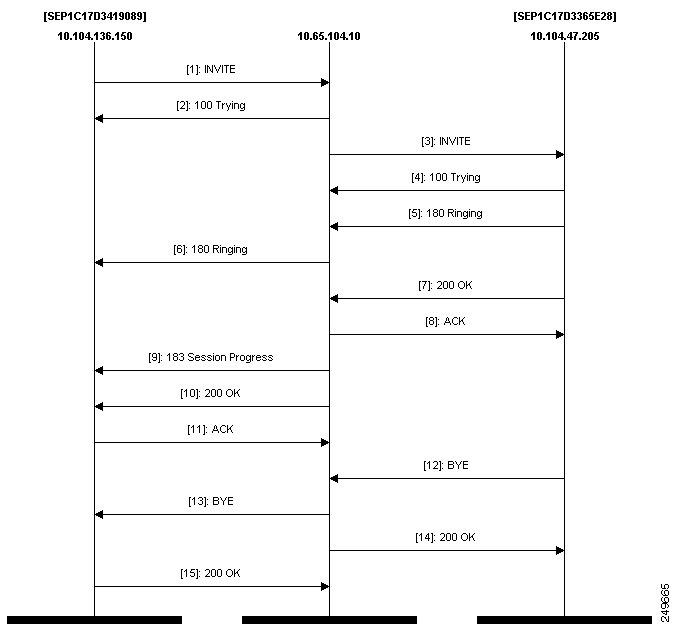 Asterisk: ngrep, sipgrep, sngrep, protocol diagram - 4