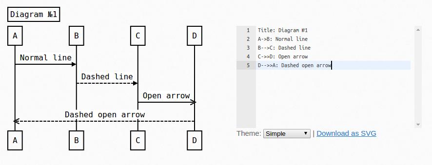 Asterisk: ngrep, sipgrep, sngrep, protocol diagram - 5