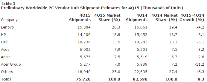 Gartner: поставки ПК в 2015 году сократились на 8% - 1
