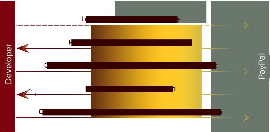 Go-клиент для PayPal API - 2