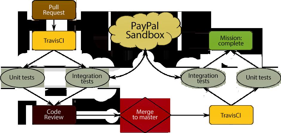 Go-клиент для PayPal API - 3
