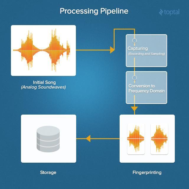 Shazam: алгоритмы распознавания музыки, сигнатуры, обработка данных - 6