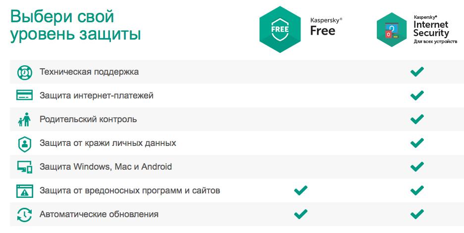 Бесплатный антивирус Касперского - 2