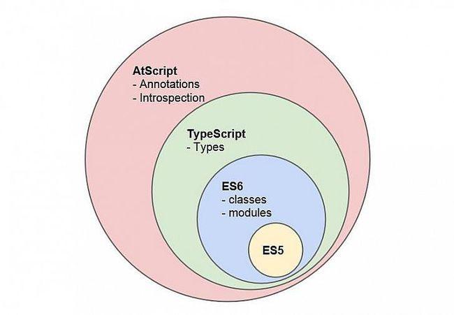 Декораторы и рефлексия в TypeScript: от новичка до эксперта (ч.1) - 2