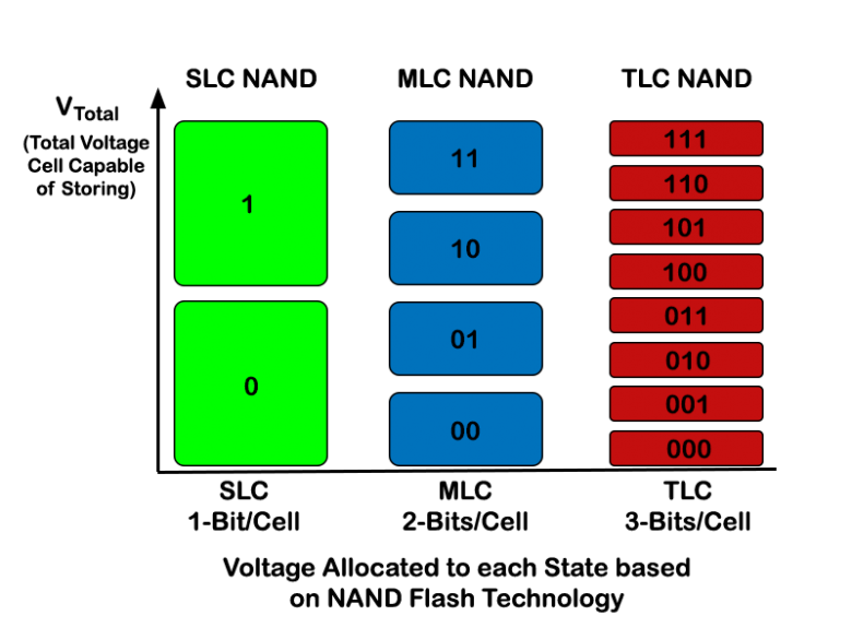 Эволюция носителей информации, часть 4: твердотельные накопители - 6