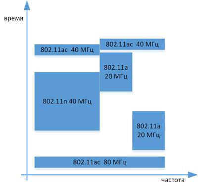 Основные особенности стандарта 802.11ac - 10