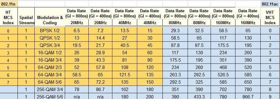Основные особенности стандарта 802.11ac - 2