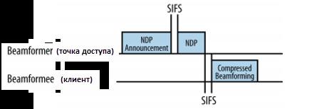 Основные особенности стандарта 802.11ac - 4