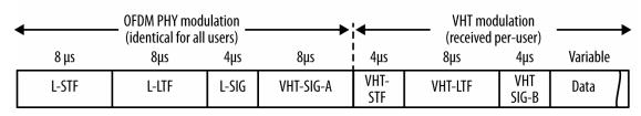 Основные особенности стандарта 802.11ac - 5