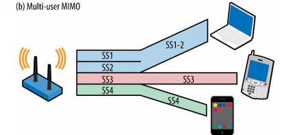 Основные особенности стандарта 802.11ac - 7