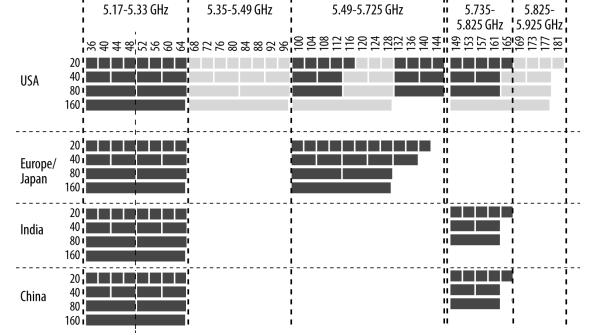 Основные особенности стандарта 802.11ac - 8