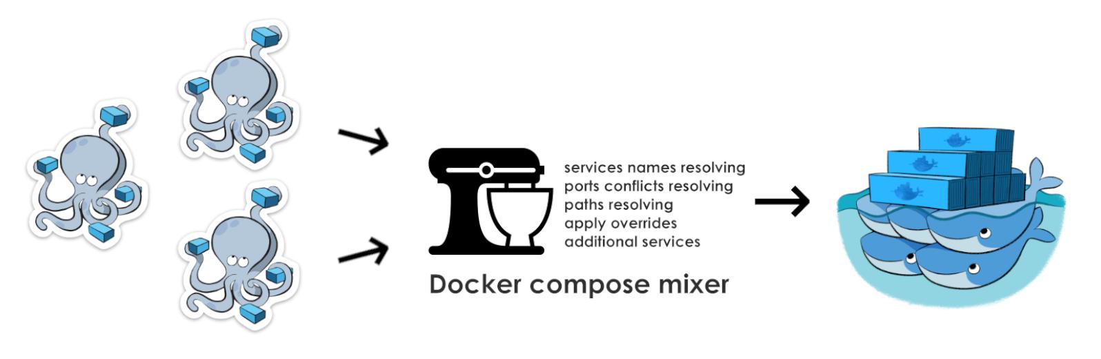Docker compose и объединение проектов с помощью mixer-a - 1