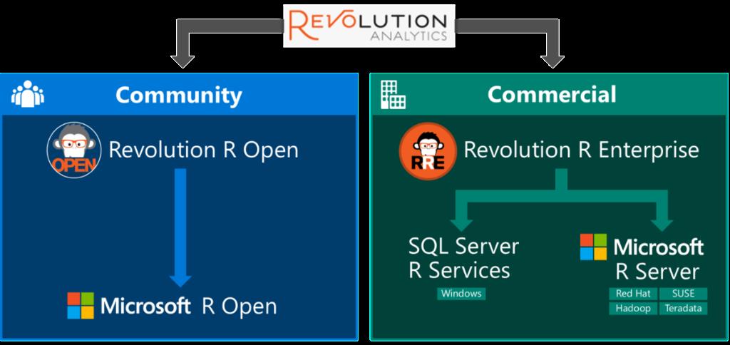 Revolution R переименован в Microsoft R и доступен бесплатно для разработчиков и студентов - 1