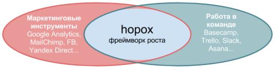 Как тестировать гипотезы и кратно расти? Теория. Практика. Инструмент - 7