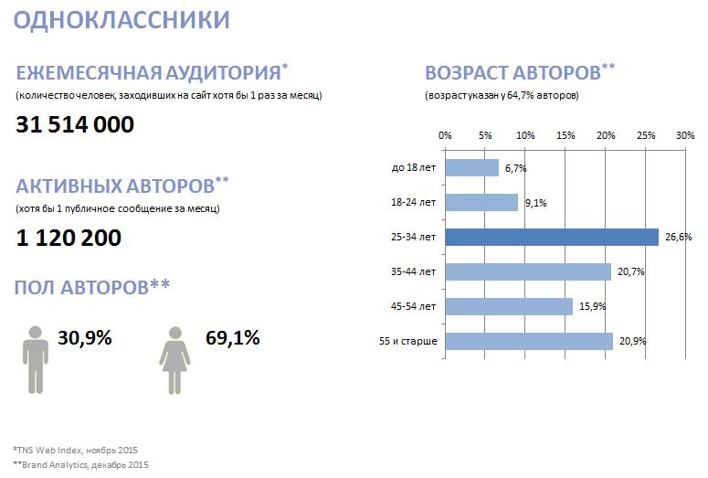 Кто все эти люди? Новое исследование активной аудитории ВК, Fb, Twi, Inst, ОК, ММ и ЖЖ - 10