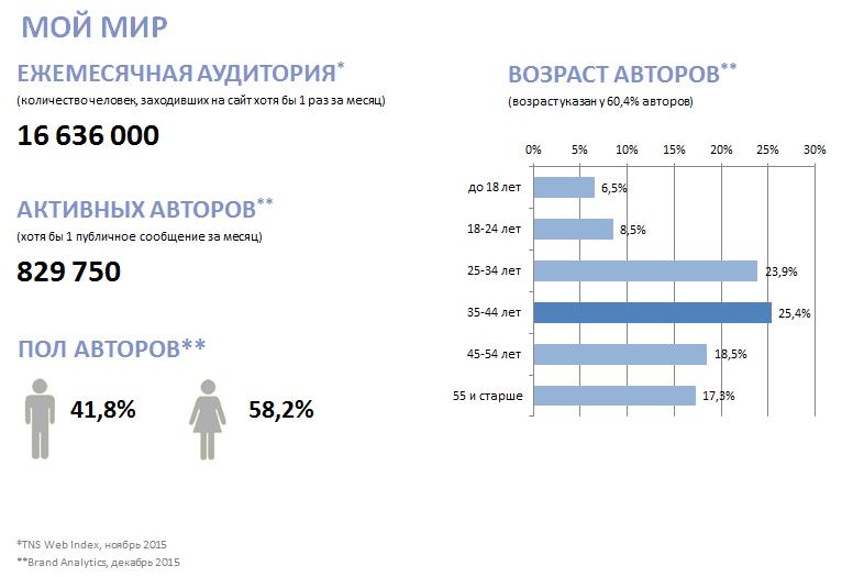 Кто все эти люди? Новое исследование активной аудитории ВК, Fb, Twi, Inst, ОК, ММ и ЖЖ - 14