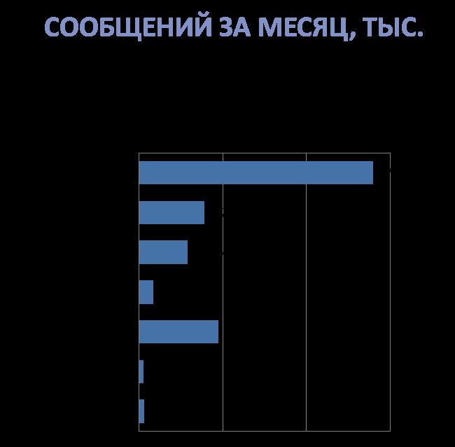 Кто все эти люди? Новое исследование активной аудитории ВК, Fb, Twi, Inst, ОК, ММ и ЖЖ - 2