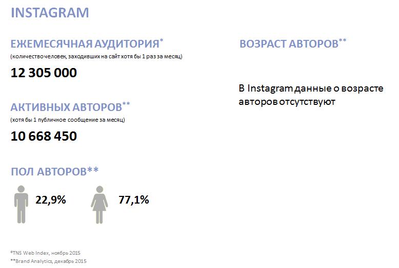 Кто все эти люди? Новое исследование активной аудитории ВК, Fb, Twi, Inst, ОК, ММ и ЖЖ - 6