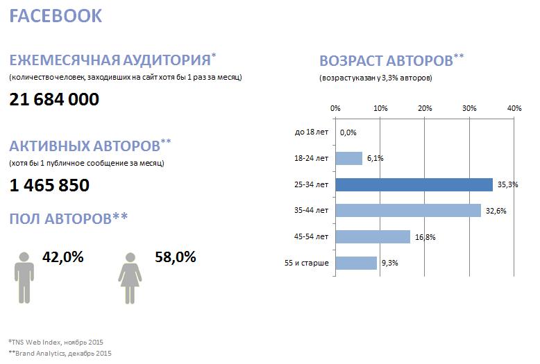 Кто все эти люди? Новое исследование активной аудитории ВК, Fb, Twi, Inst, ОК, ММ и ЖЖ - 8