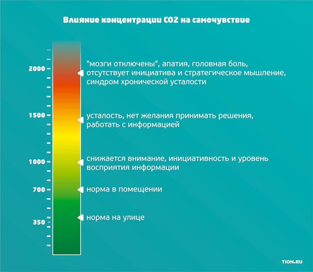 Охота на душный воздух: сколько СО2 в Москве? - 2