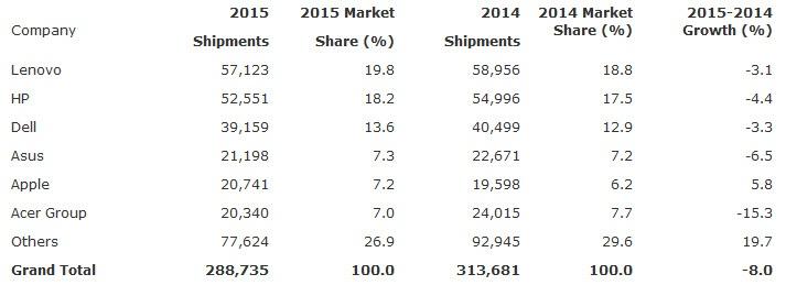 По оценке IDC, падение продажи на рынке ПК в четвертом квартал оказалось самым резким в истории