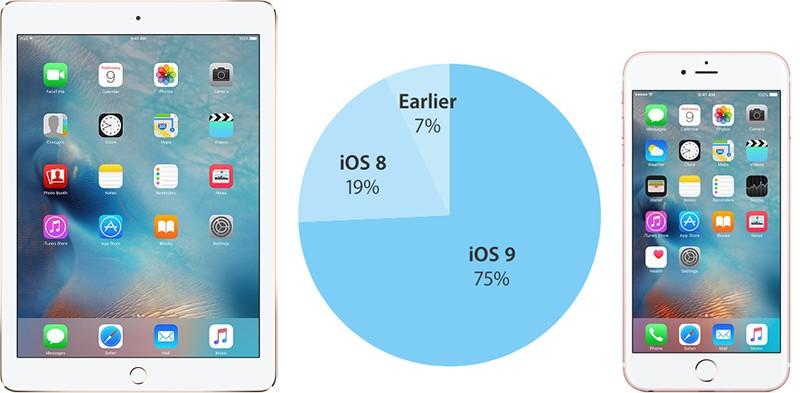 75% совместимых устройств перешли на iOS 9