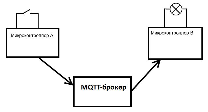 Построение и использование Mosquitto MQTT на Intel Edison - 2