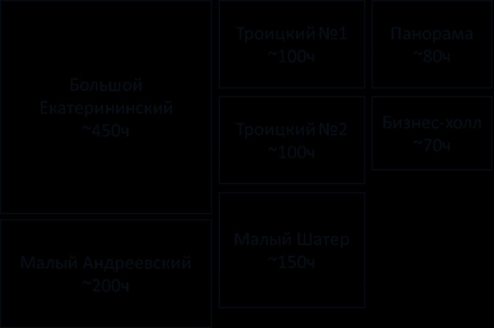 Секреты DevCon #2. Как формируется сетка конференции - 12