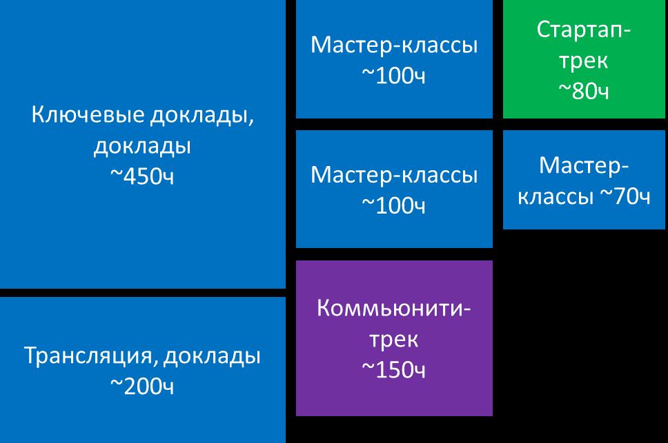 Секреты DevCon #2. Как формируется сетка конференции - 13