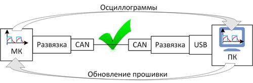 Способы отладки ПО микроконтроллеров в электроприводе - 13