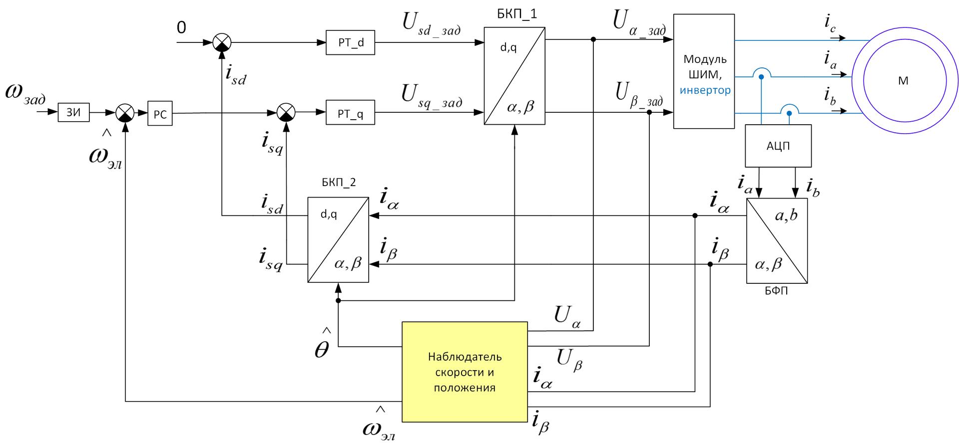 Способы отладки ПО микроконтроллеров в электроприводе - 6