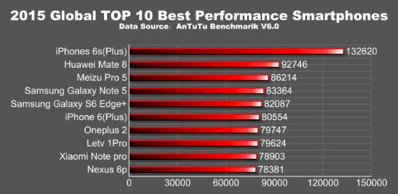 Antutu опубликовала десятку самых производительных смартфонов 2015 года