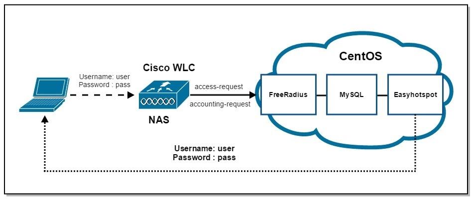 HotSpot с помощью Cisco WLC5508, FreeRadius, MySQL и Easyhotspot - 1