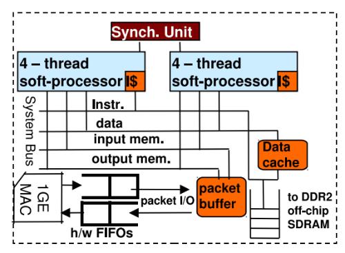 Алгоритмическая торговля: Поиск эффективного метода обработки данных с помощью FPGA - 2