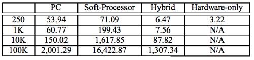 Алгоритмическая торговля: Поиск эффективного метода обработки данных с помощью FPGA - 5