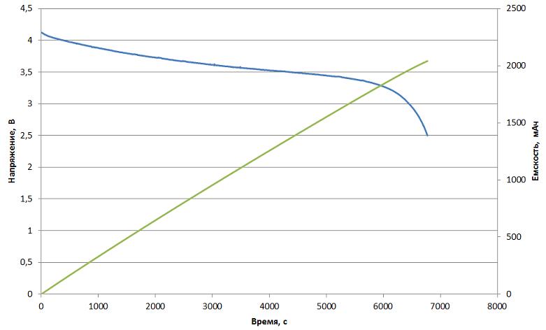 Простой тестер ёмкости аккумуляторов на Arduino - 5