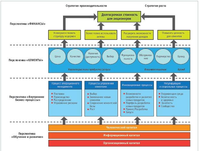 Создаём KPI и Систему Сбалансированных Показателей своими руками. Часть первая — теоретическая - 3