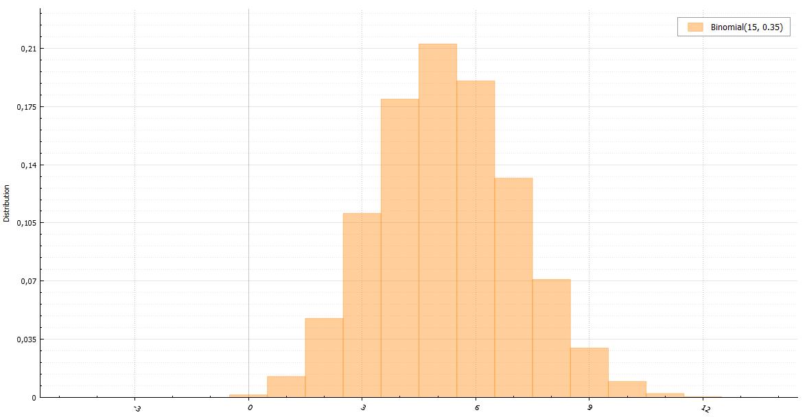 Генераторы дискретно распределенных случайных величин - 14