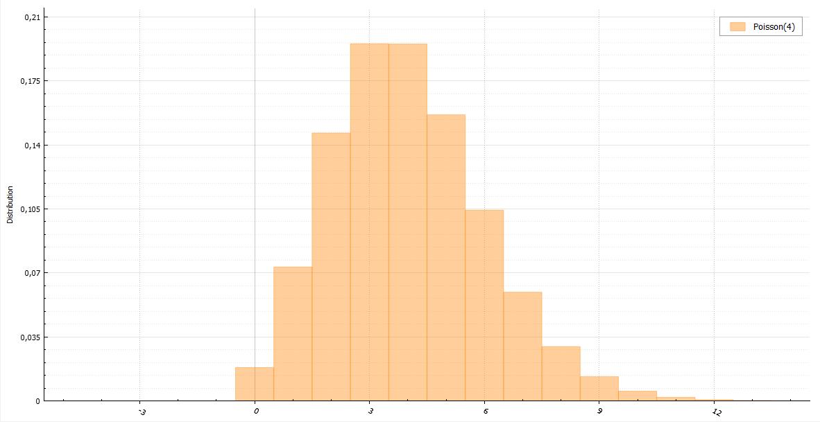 Генераторы дискретно распределенных случайных величин - 18
