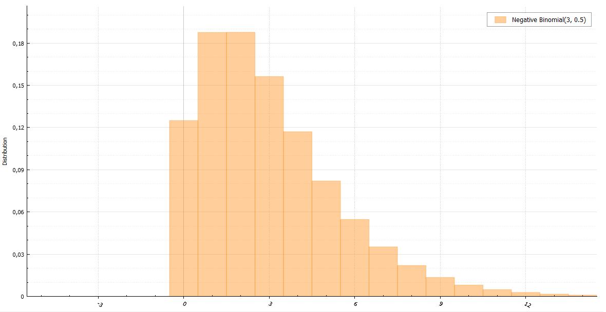 Генераторы дискретно распределенных случайных величин - 27
