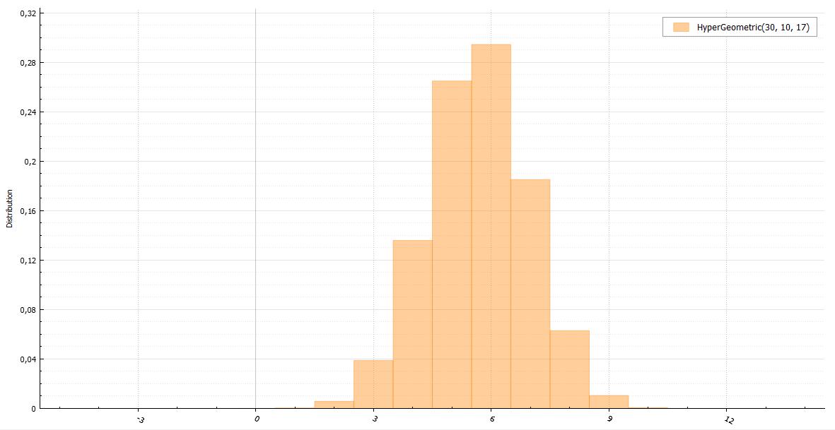 Генераторы дискретно распределенных случайных величин - 32