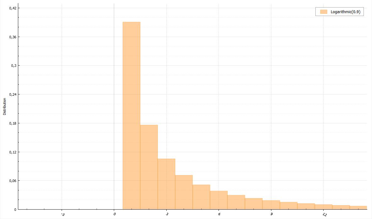 Генераторы дискретно распределенных случайных величин - 36