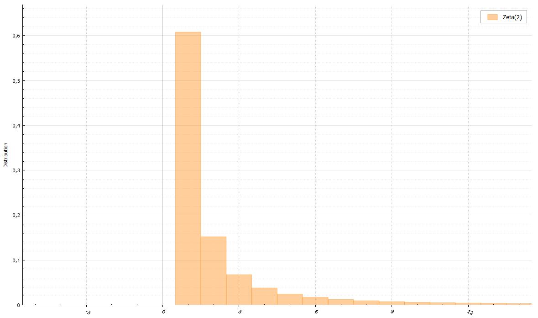 Генераторы дискретно распределенных случайных величин - 42