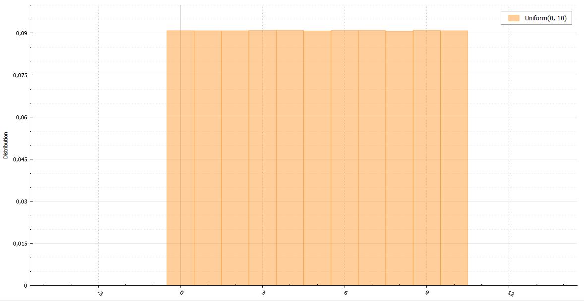 Генераторы дискретно распределенных случайных величин - 7