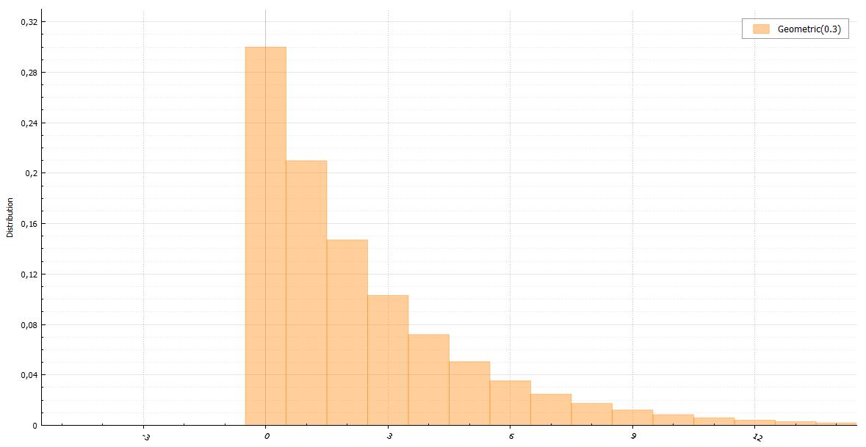 Генераторы дискретно распределенных случайных величин - 9