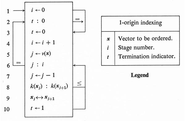 Язык программирования APL - 6