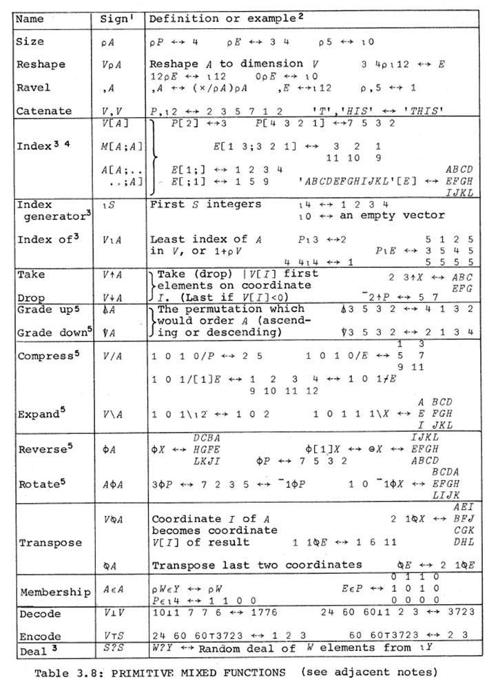 Язык программирования APL - 8