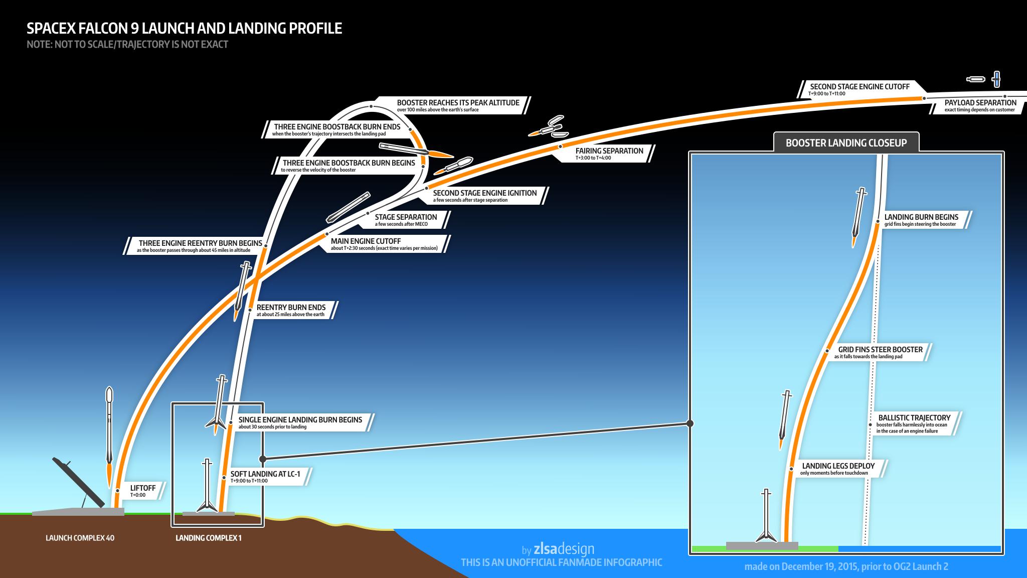 SpaceX снова пробует посадить первую ступень Falcon 9 на морскую платформу [Запуск успешен, посадка нет] - 2